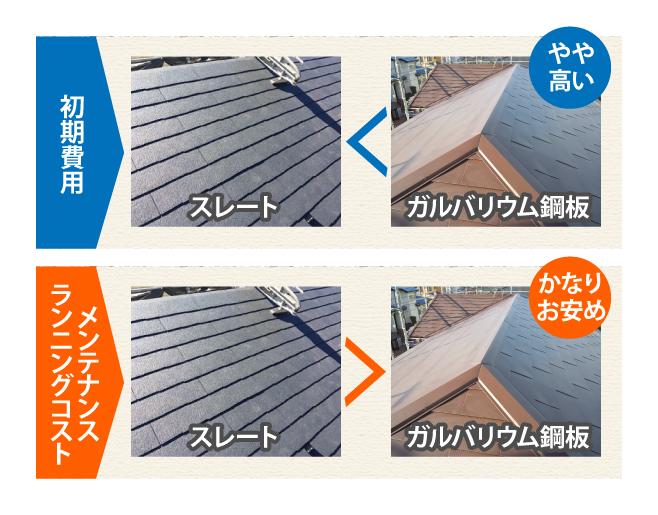 ガルバリウム鋼板のは初期費用がやや高いがコストパフォーマンスに優れる
