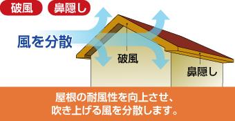 屋根の耐風性