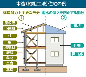 木造(軸組工法)住宅の例