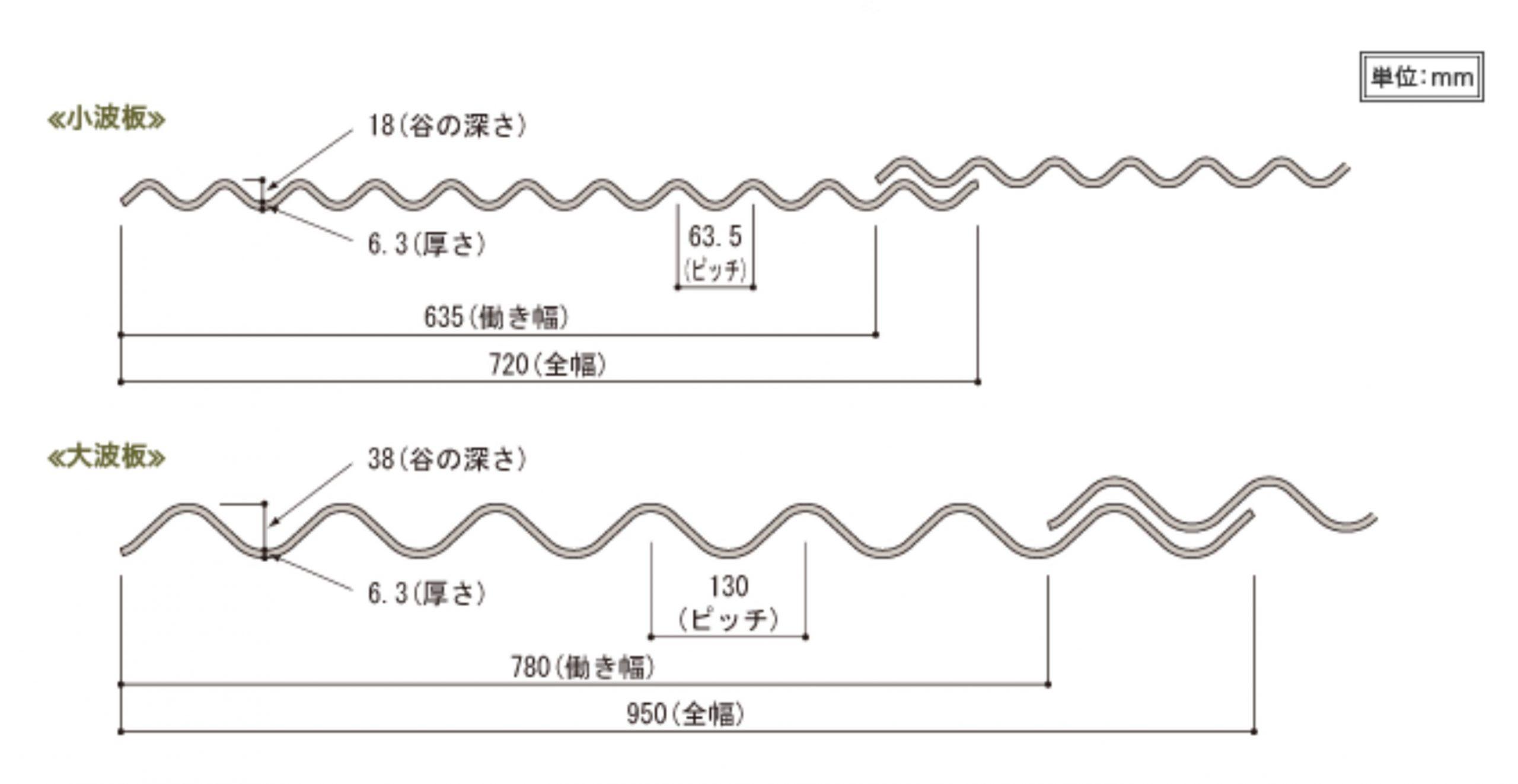 呉市波形スレート屋根スレート規格