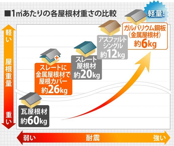 1平方メートルあたりの屋根材の重さの比較表